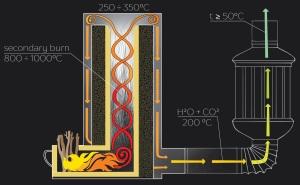 rocket heater scheme